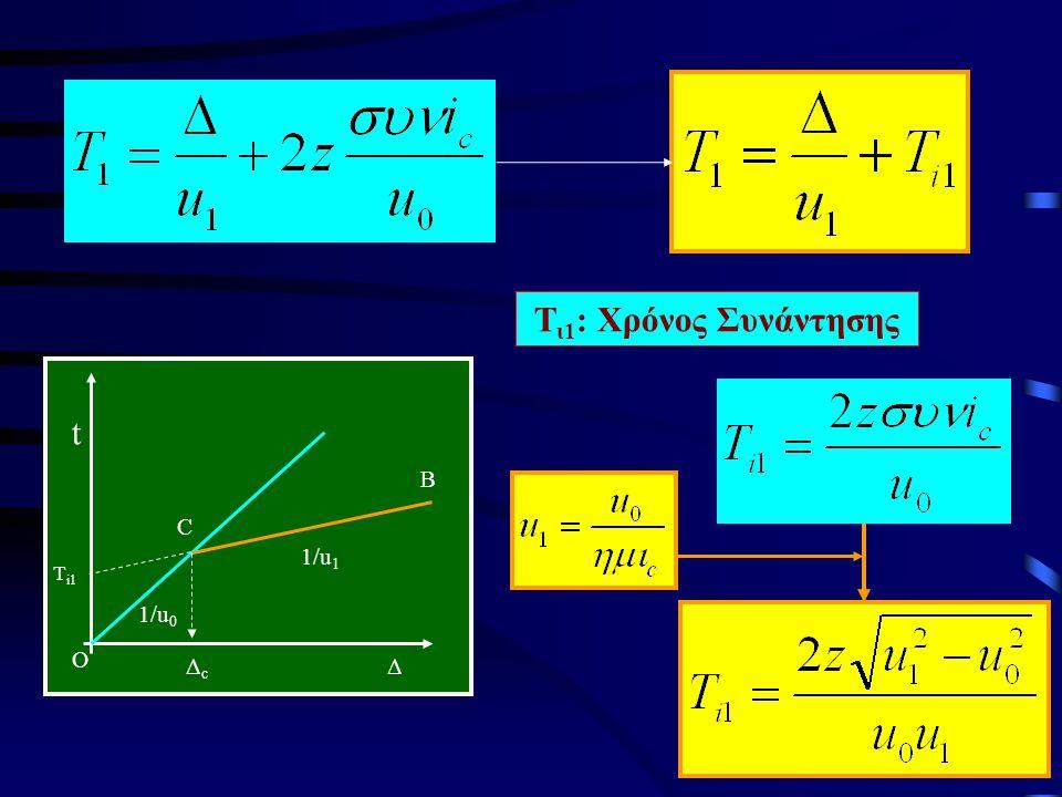 Τι1: Χρόνος Συνάντησης Δ t Δc Τi1 1/u0 1/u1 C B O