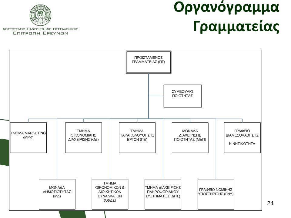 Οργανόγραμμα Γραμματείας