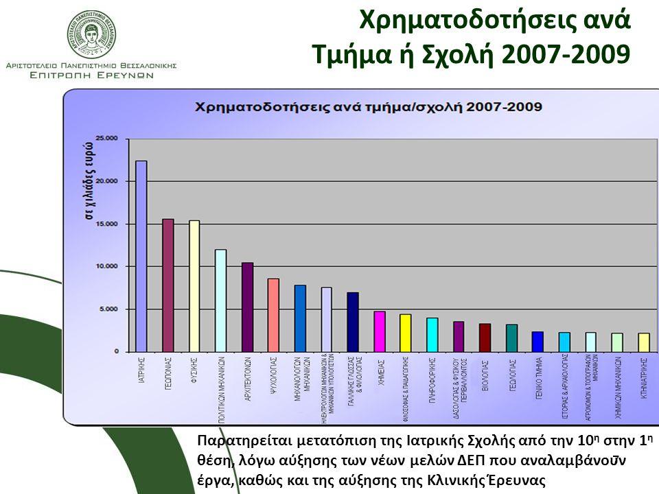 Χρηματοδοτήσεις ανά Τμήμα ή Σχολή 2007-2009