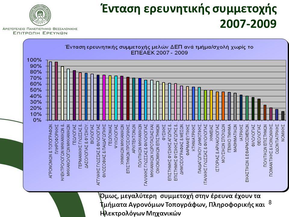 Ένταση ερευνητικής συμμετοχής 2007-2009