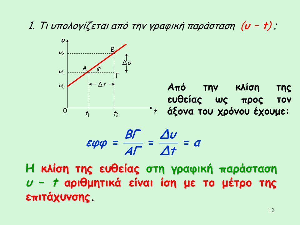 1. Τι υπολογίζεται από την γραφική παράσταση (υ – t) ;