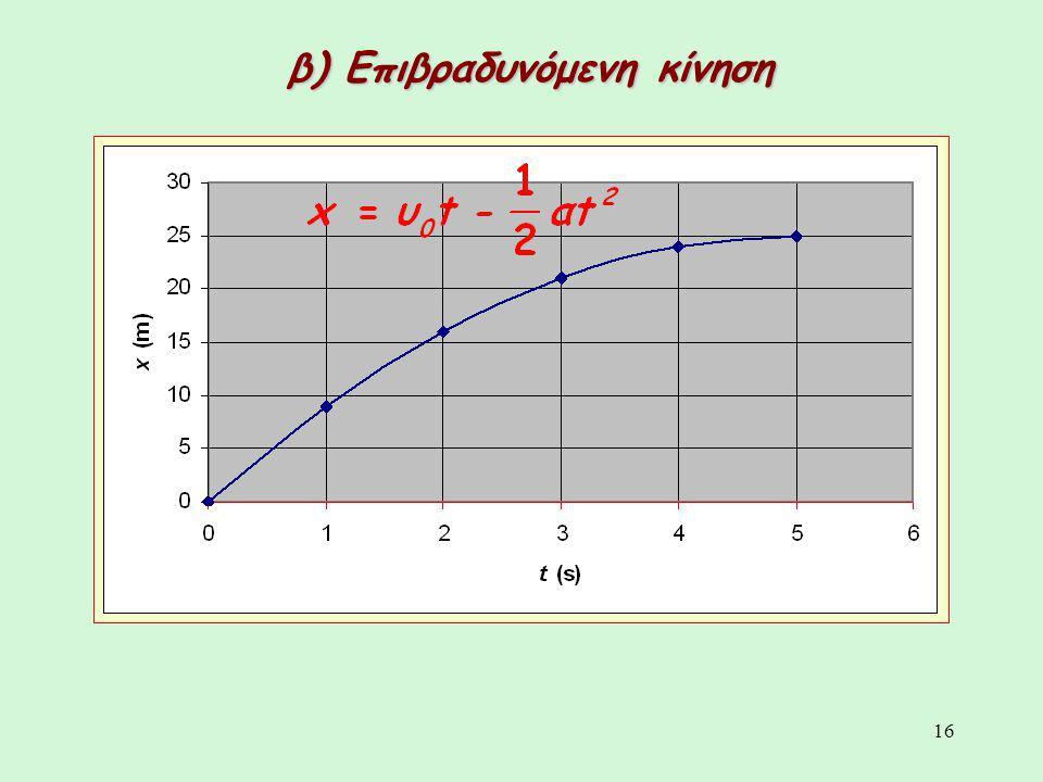β) Επιβραδυνόμενη κίνηση