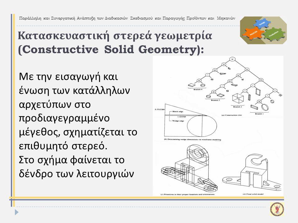 Κατασκευαστική στερεά γεωμετρία (Constructive Solid Geometry):