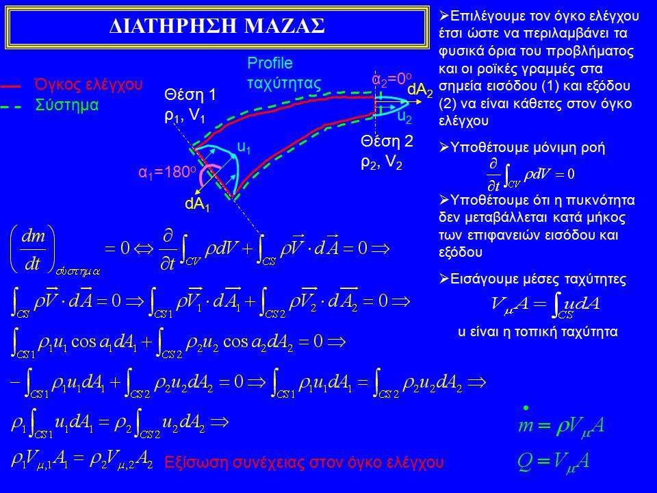 ΔΙΑΤΗΡΗΣΗ ΜΑΖΑΣ Profile ταχύτητας α2=0ο Όγκος ελέγχου dA2