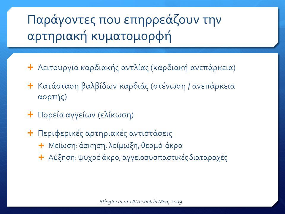 Παράγοντες που επηρρεάζουν την αρτηριακή κυματομορφή