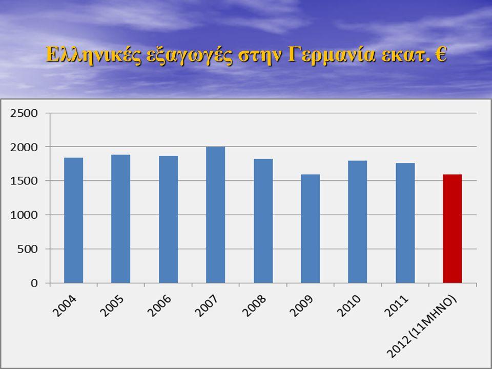 Ελληνικές εξαγωγές στην Γερμανία εκατ. €