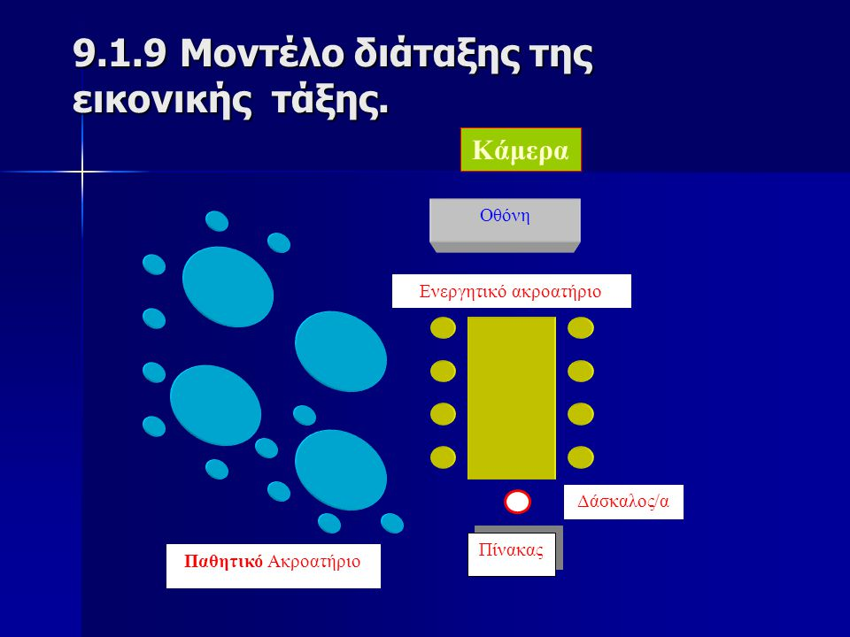 9.1.9 Μοντέλο διάταξης της εικονικής τάξης.