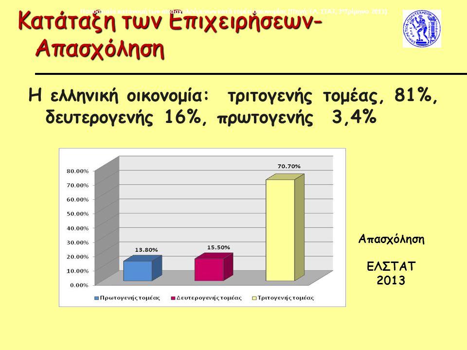 Κατάταξη των Επιχειρήσεων-Απασχόληση