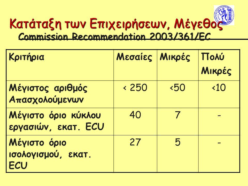 Κατάταξη των Επιχειρήσεων, Μέγεθος Commission Recommendation 2003/361/EC