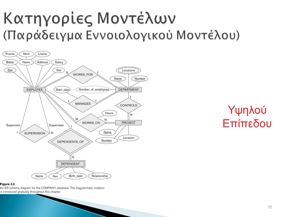Κατηγορίες Μοντέλων (Παράδειγμα Εννοιολογικού Μοντέλου)