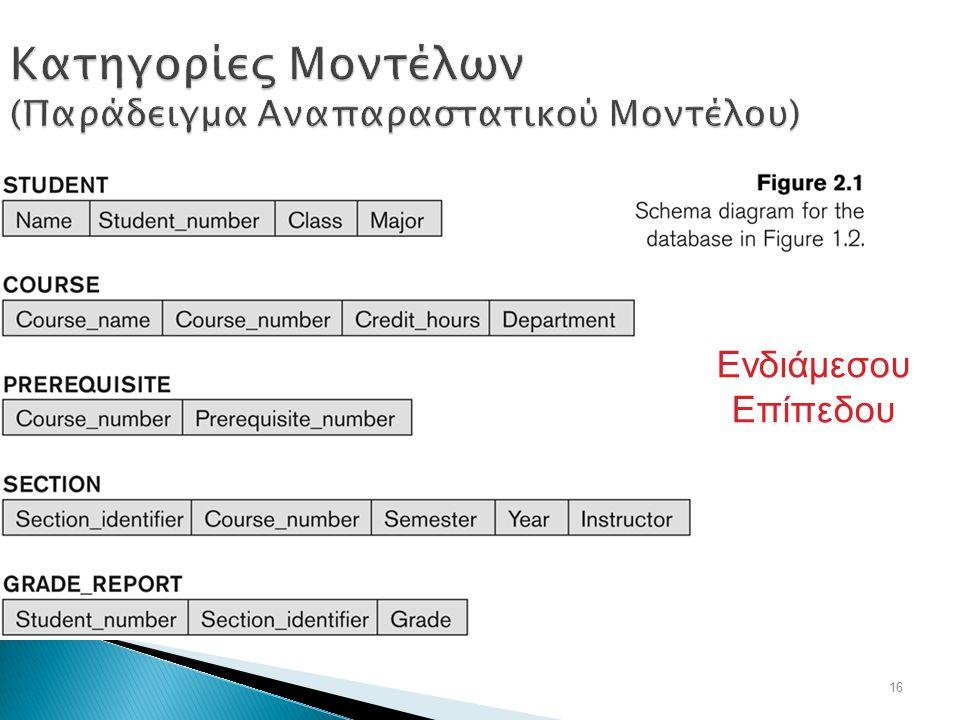Κατηγορίες Μοντέλων (Παράδειγμα Αναπαραστατικού Μοντέλου)