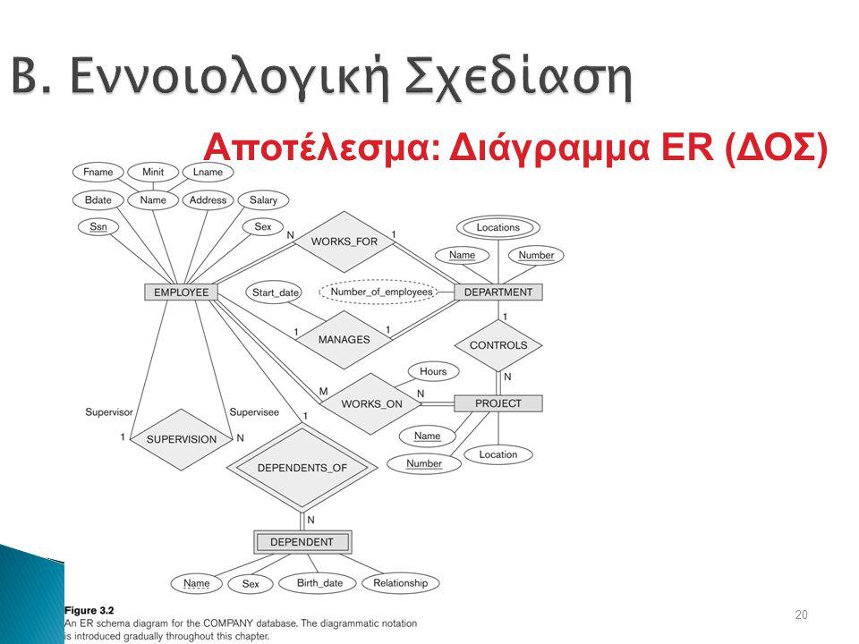 Β. Εννοιολογική Σχεδίαση