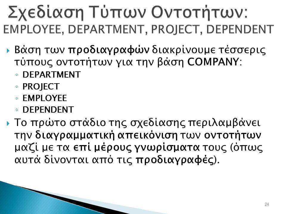 Σχεδίαση Τύπων Οντοτήτων: EMPLOYEE, DEPARTMENT, PROJECT, DEPENDENT