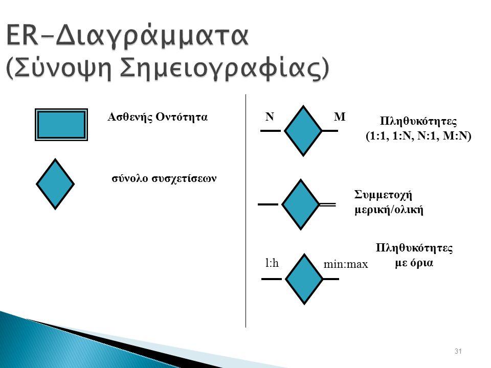 ER-Διαγράμματα (Σύνοψη Σημειογραφίας)