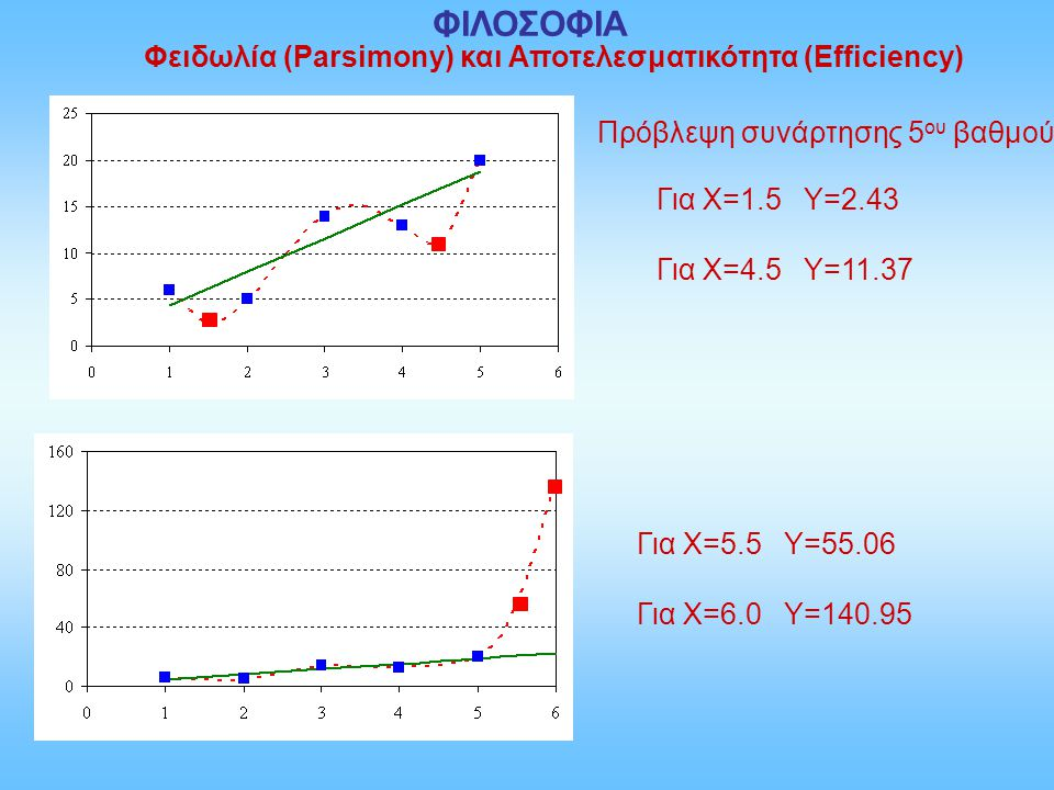 ΦΙΛΟΣΟΦΙΑ Φειδωλία (Parsimony) και Αποτελεσματικότητα (Efficiency)