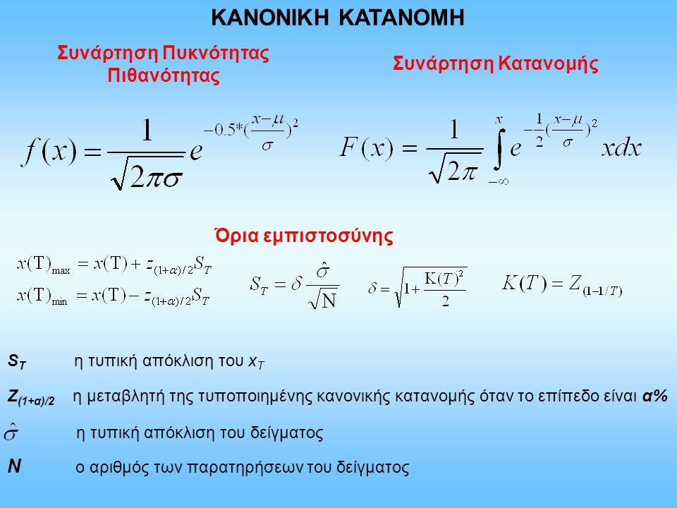 Συνάρτηση Πυκνότητας Πιθανότητας