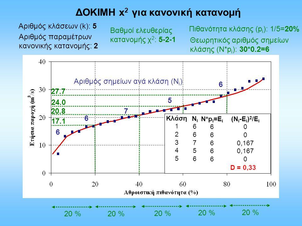 ΔΟΚΙΜΗ x2 για κανονική κατανομή