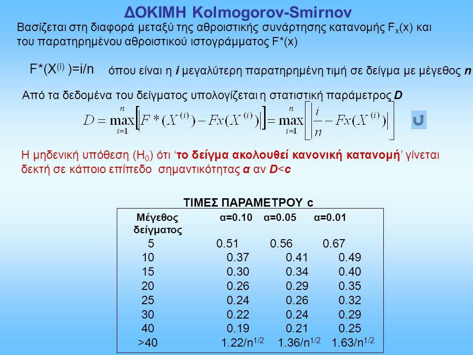 ΔΟΚΙΜΗ Kolmogorov-Smirnov