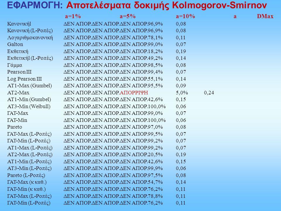 ΕΦΑΡΜΟΓΗ: Αποτελέσματα δοκιμής Kolmogorov-Smirnov
