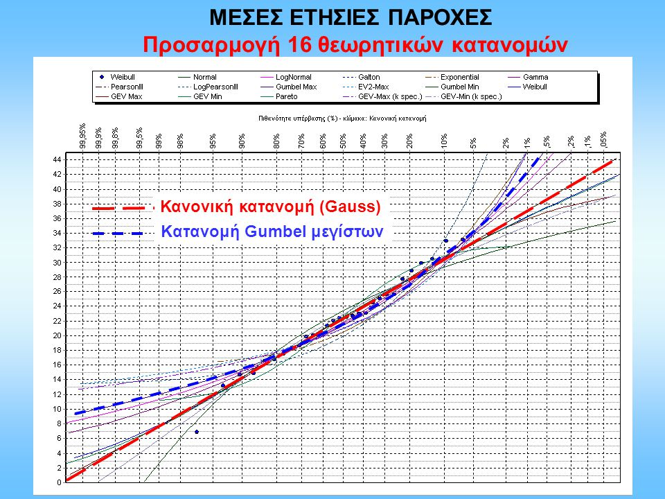 Προσαρμογή 16 θεωρητικών κατανομών