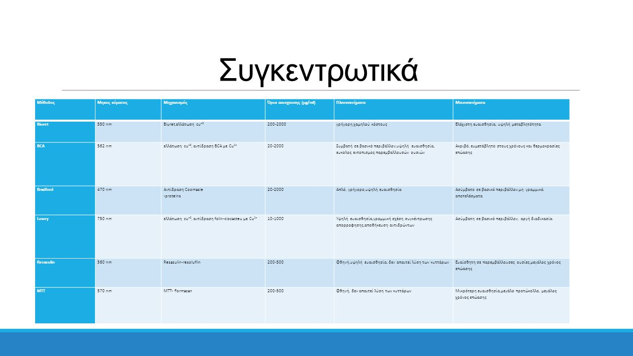 Συγκεντρωτικά Μέθοδος Μηκος κύματος Μηχανισμός Όρια ανισχευσης (μg/ml)