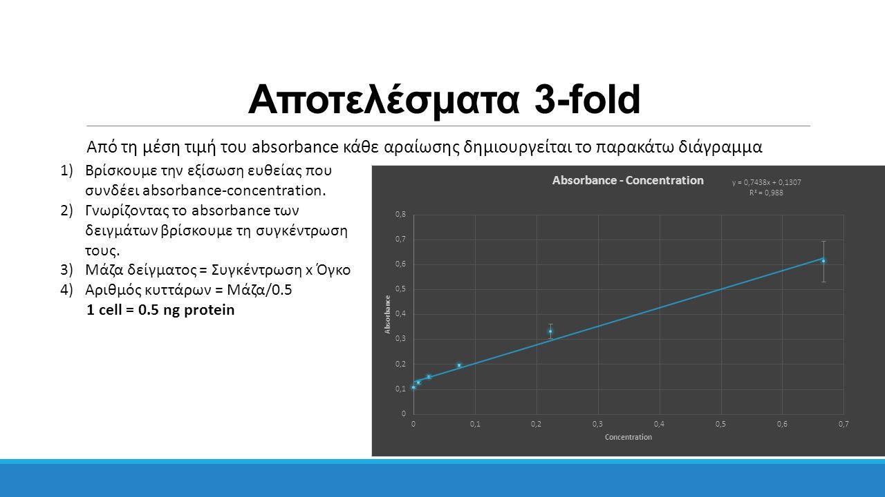 Αποτελέσματα 3-fold Από τη μέση τιμή του absorbance κάθε αραίωσης δημιουργείται το παρακάτω διάγραμμα.