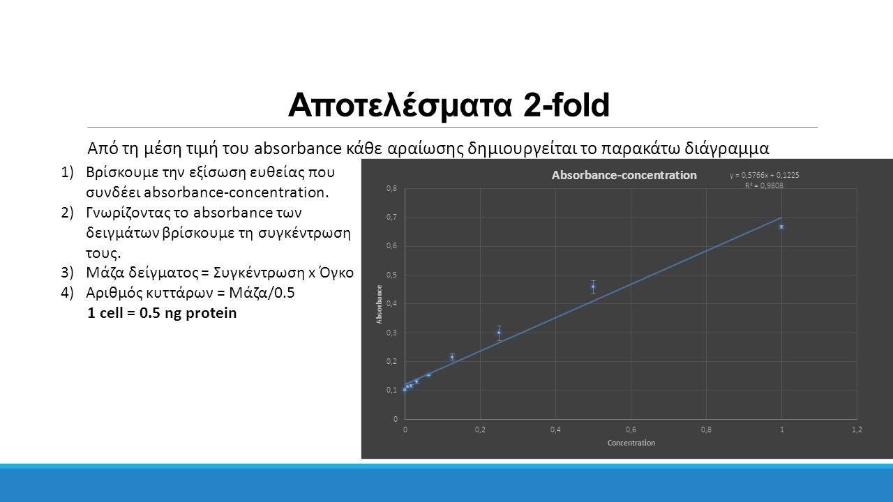 Αποτελέσματα 2-fold Από τη μέση τιμή του absorbance κάθε αραίωσης δημιουργείται το παρακάτω διάγραμμα.