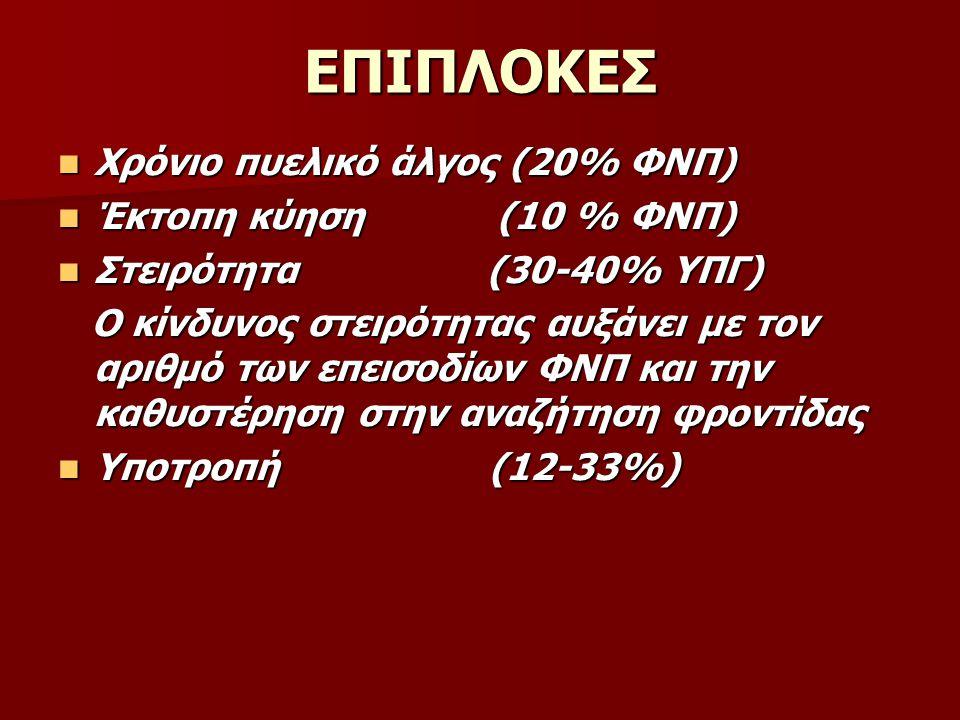 ΕΠΙΠΛΟΚΕΣ Χρόνιο πυελικό άλγος (20% ΦΝΠ) Έκτοπη κύηση (10 % ΦΝΠ)