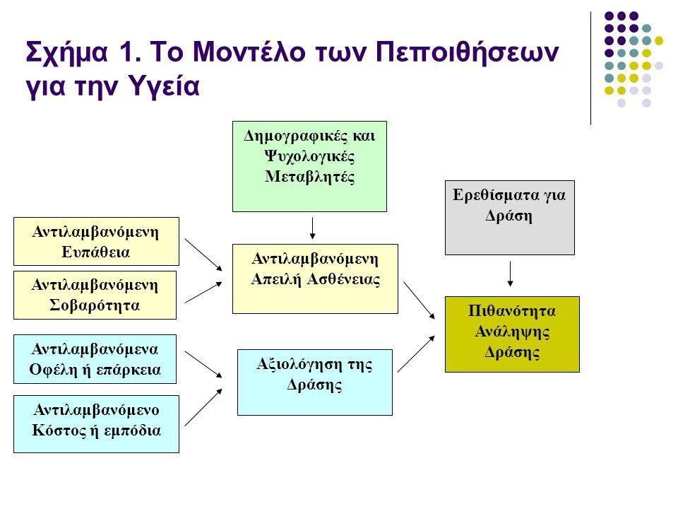 Σχήμα 1. Το Μοντέλο των Πεποιθήσεων για την Υγεία