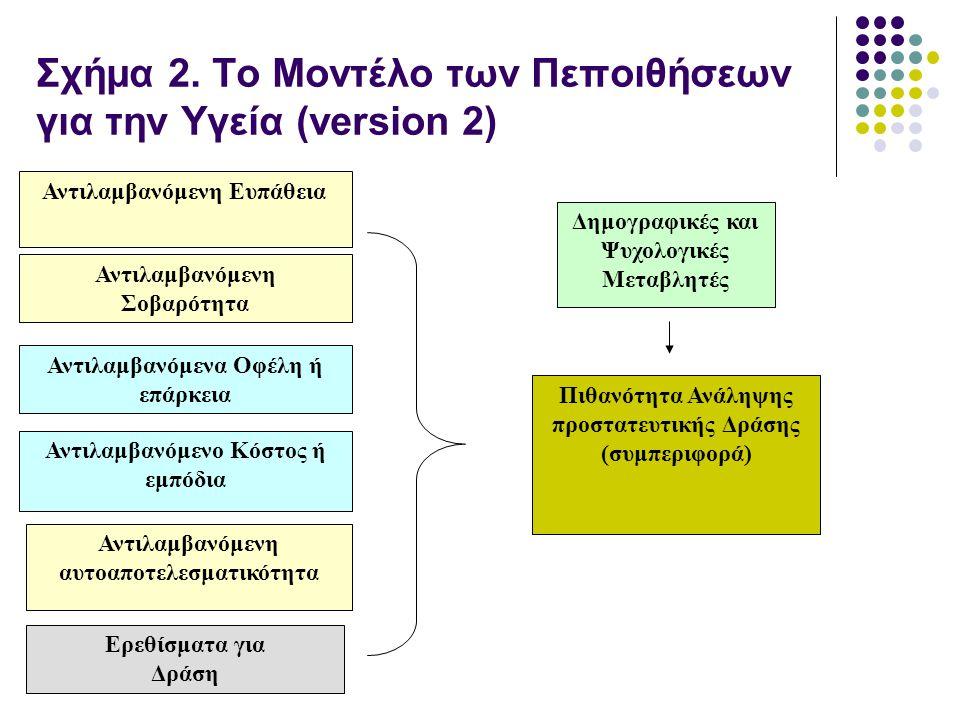 Σχήμα 2. Το Μοντέλο των Πεποιθήσεων για την Υγεία (version 2)
