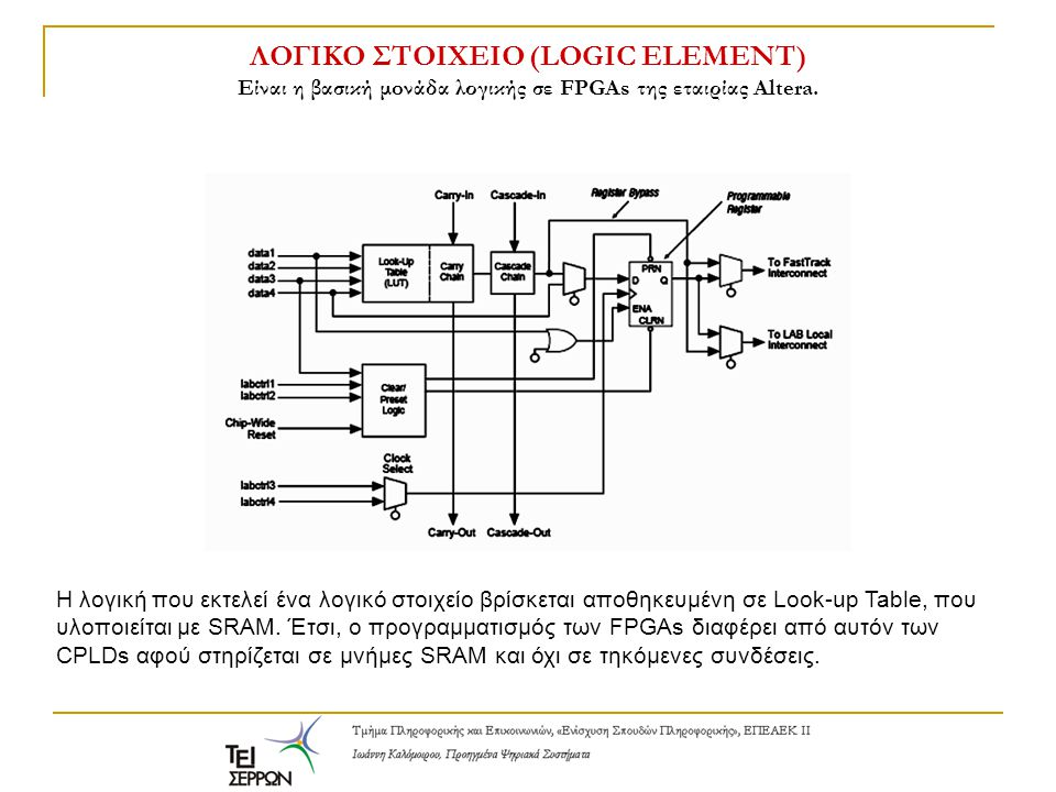 ΛΟΓΙΚΟ ΣΤΟΙΧΕΙΟ (LOGIC ELEMENT) Είναι η βασική μoνάδα λογικής σε FPGAs της εταιρίας Altera.