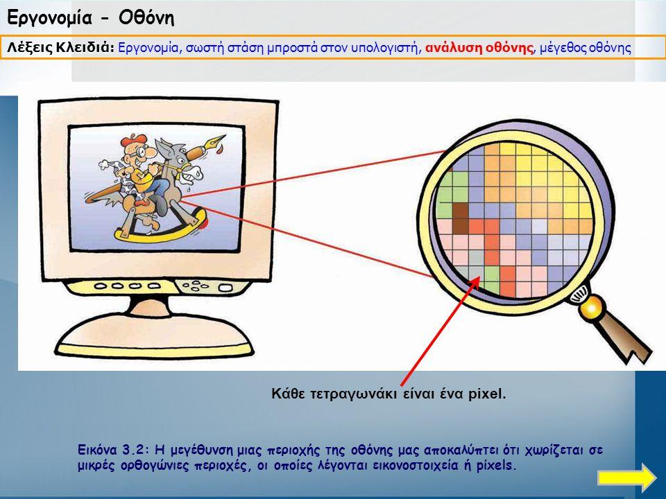Εργονομία - Οθόνη Κάθε τετραγωνάκι είναι ένα pixel.