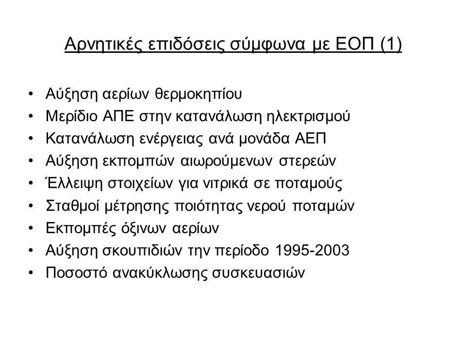 Αρνητικές επιδόσεις σύμφωνα με ΕΟΠ (1)