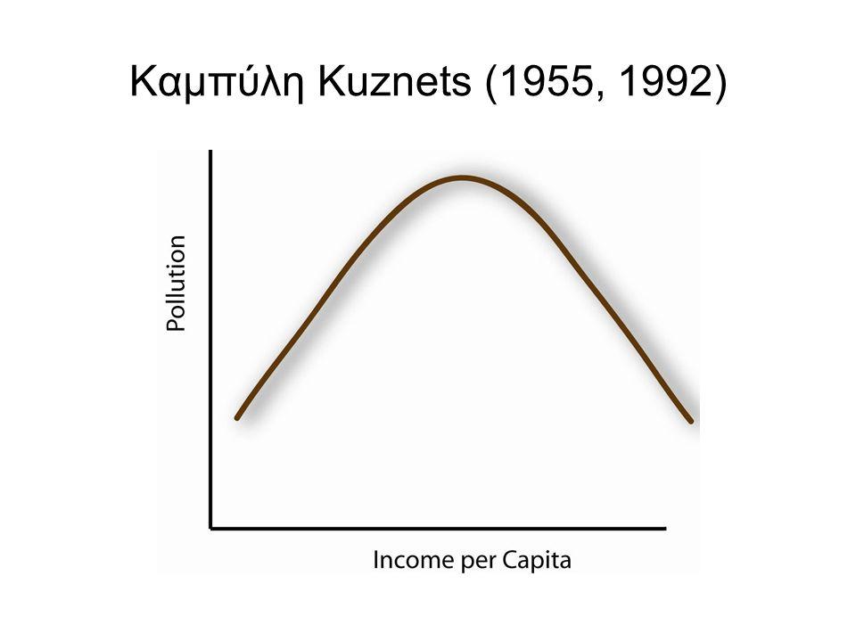 Καμπύλη Kuznets (1955, 1992)