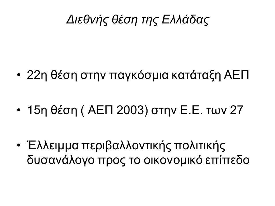 Διεθνής θέση της Ελλάδας