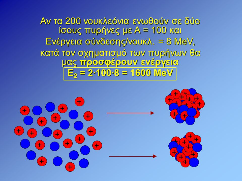 Αν τα 200 νουκλεόνια ενωθούν σε δύο ίσους πυρήνες με Α = 100 και