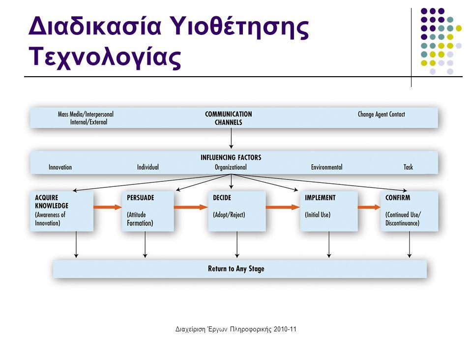 Διαδικασία Υιοθέτησης Τεχνολογίας