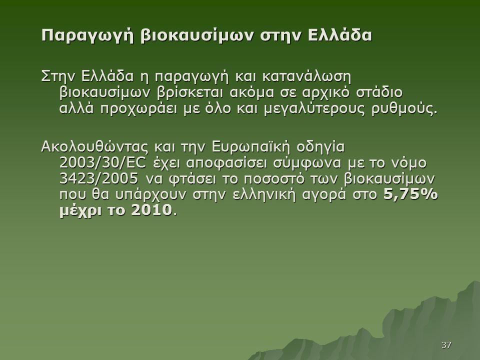 Παραγωγή βιοκαυσίμων στην Ελλάδα