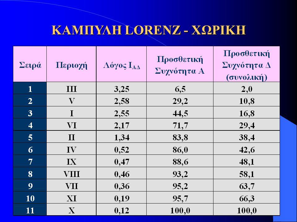 ΚΑΜΠΥΛΗ LORENZ - ΧΩΡΙΚΗ
