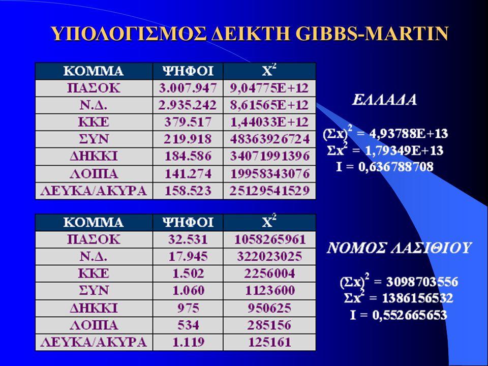 ΥΠΟΛΟΓΙΣΜΟΣ ΔΕΙΚΤΗ GIBBS-MARTIN