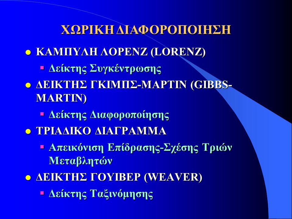 ΧΩΡΙΚΗ ΔΙΑΦΟΡΟΠΟΙΗΣΗ ΚΑΜΠΥΛΗ ΛΟΡΕΝΖ (LORENZ) Δείκτης Συγκέντρωσης
