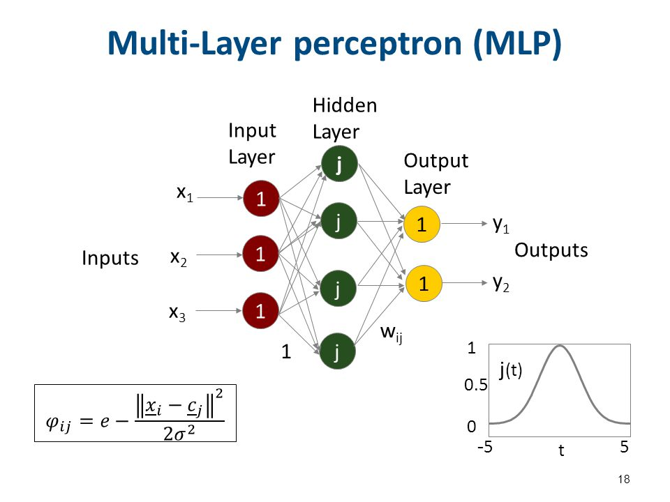 Multi-Layer perceptron (MLP) (feedforward)