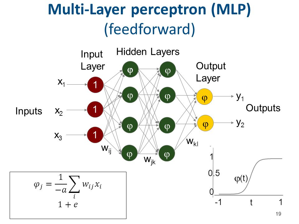 Ένας multi-Layer perceptron για το xor