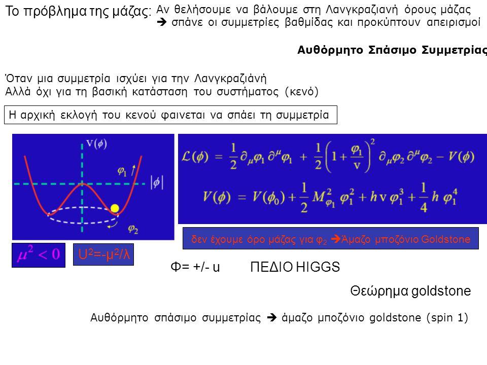 δεν έχουμε όρο μάζας για φ2 Άμαζο μποζόνιο Goldstone U2=-μ2/λ