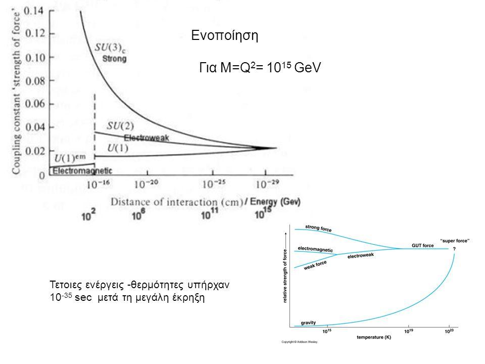 Ενοποίηση Για Μ=Q2= 1015 GeV Τετοιες ενέργεις -θερμότητες υπήρχαν