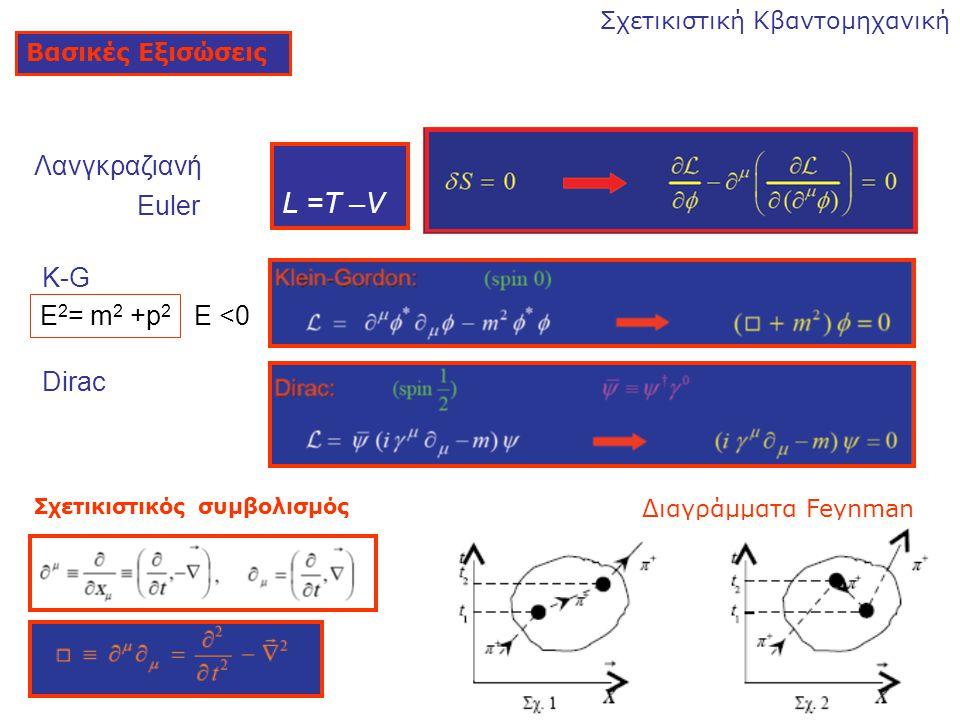L =T –V Λανγκραζιανή Euler K-G Ε2= m2 +p2 Ε <0 Dirac