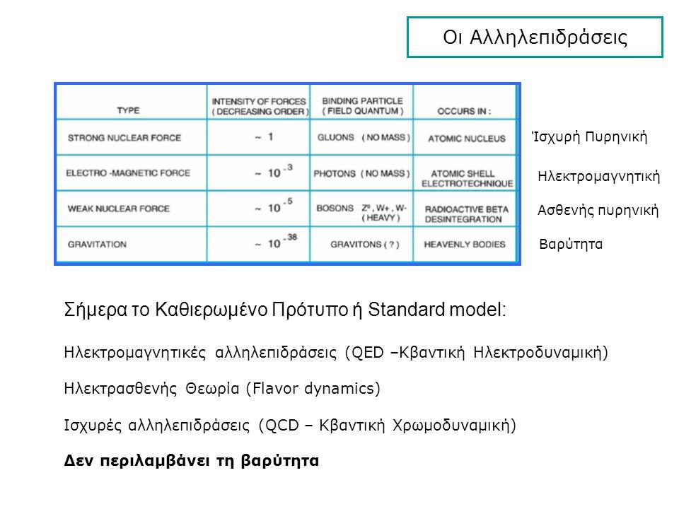 Σήμερα το Καθιερωμένο Πρότυπο ή Standard model: