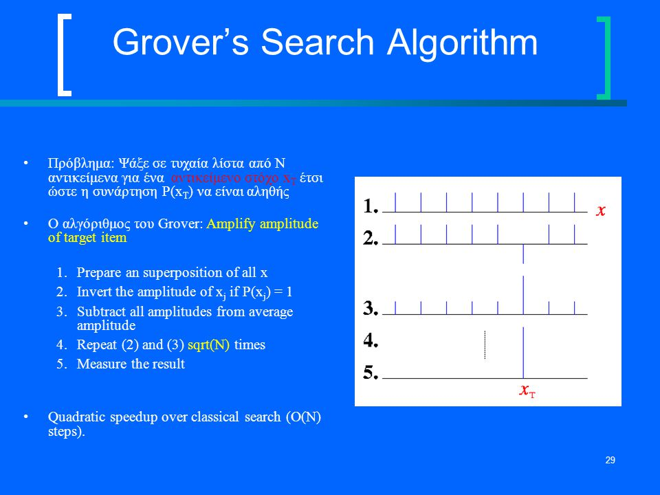 Grover's Search Algorithm