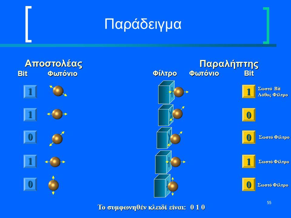 Παράδειγμα Αποστολέας Παραλήπτης 1 1 1 1 1 Bit Φωτόνιο
