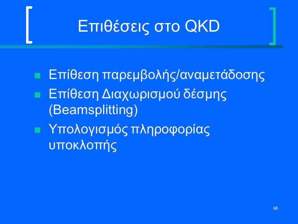 Επιθέσεις στο QKD Επίθεση παρεμβολής/αναμετάδοσης